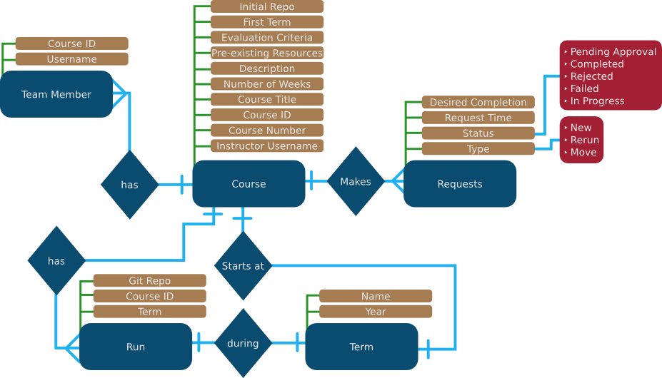 Design orcoursetrion 011 documentation entity relationship diagram ccuart Image collections